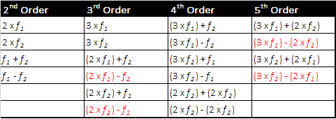 Chart of 2nd- 5th order IM products in a two-carrier system