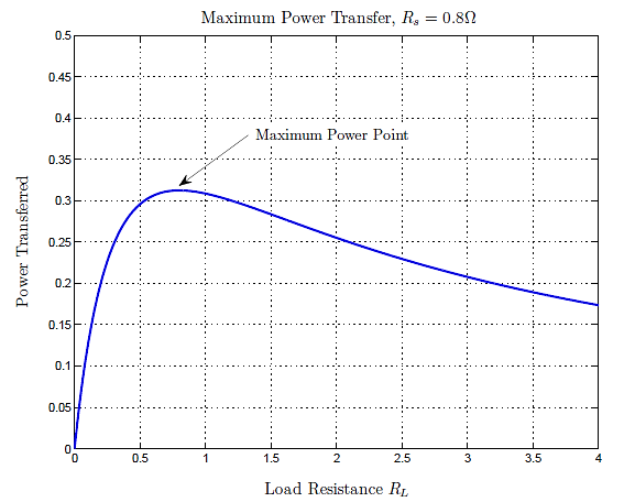 Maximum Power Point (Wireless Transmissions) Graph
