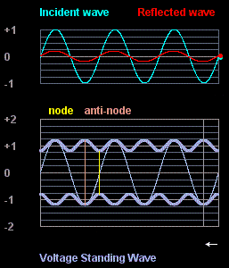 Voltage Standing Wave Diagram