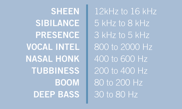 Description of sound at different frequencies
